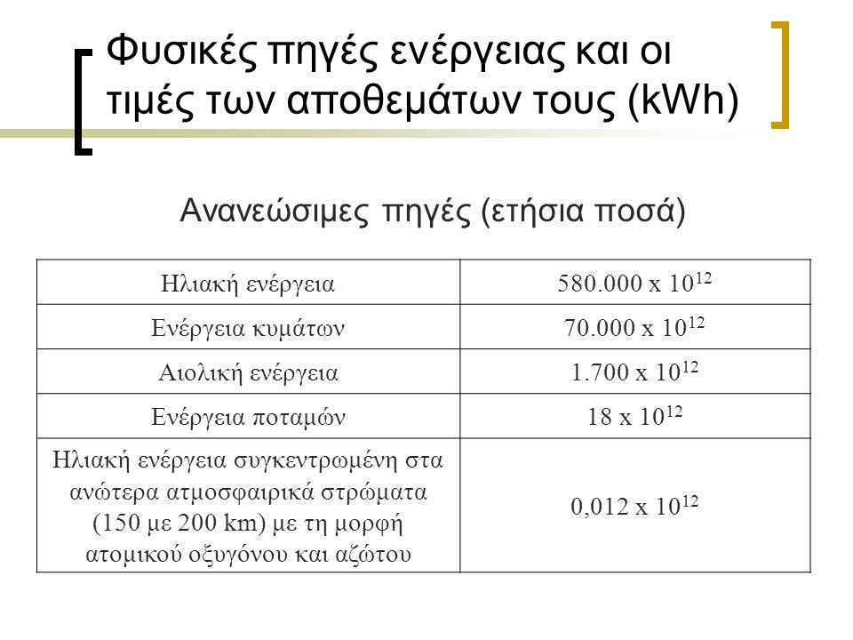 Ομαδοποίηση μορφών ενέργειας Οι παραπάνω μορφές ενέργειας μπορούν αν ομαδοποιηθούν ως εξής:  Μορφές φυσικών πηγών ενέργειας στη γη: πυρηνική, χημική, μηχανική, θερμική και ηλεκτρομαγνητική  Πρακτικά χρησιμοποιούμενες μορφές ενέργειας: θερμική, μηχανική, ηλεκτρομαγνητική και ηλεκτρική  Μορφές συσσώρευσης ενέργειας: βαρυτική, ηλεκτροστατική, μαγνητική, ελαστική