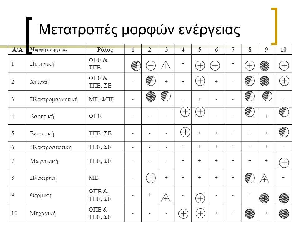 Μετατροπές μορφών ενέργειας A/A Μορφή ενέργειας Ρόλος12345678910 1Πυρηνική ΦΠΕ & ΤΠΕ ++ 2Χημική ΦΠΕ & ΤΠΕ, ΣΕ -+++- 3ΗλεκτρομαγνητικήΜΕ, ΦΠΕ -++--+ 4ΒαρυτικήΦΠΕ -----+ 5ΕλαστικήΤΠΕ, ΣΕ ---+++++ 6ΗλεκτροστατικήΤΠΕ, ΣΕ ---+++++++ 7ΜαγνητικήΤΠΕ, ΣΕ ---++++++ 8ΗλεκτρικήΜΕ -++++++ 9Θερμική ΦΠΕ & ΤΠΕ, ΣΕ -+---+ 10Μηχανική ΦΠΕ & ΤΠΕ, ΣΕ ---+++