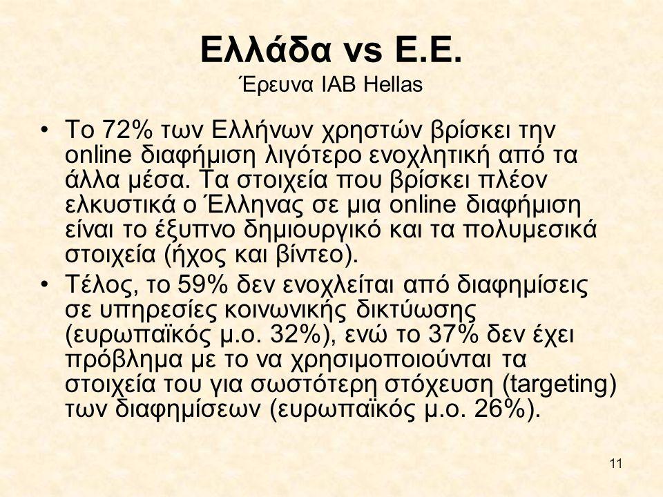 11 Ελλάδα vs Ε.Ε. Έρευνα IAB Hellas •To 72% των Ελλήνων χρηστών βρίσκει την online διαφήμιση λιγότερο ενοχλητική από τα άλλα μέσα. Τα στοιχεία που βρί