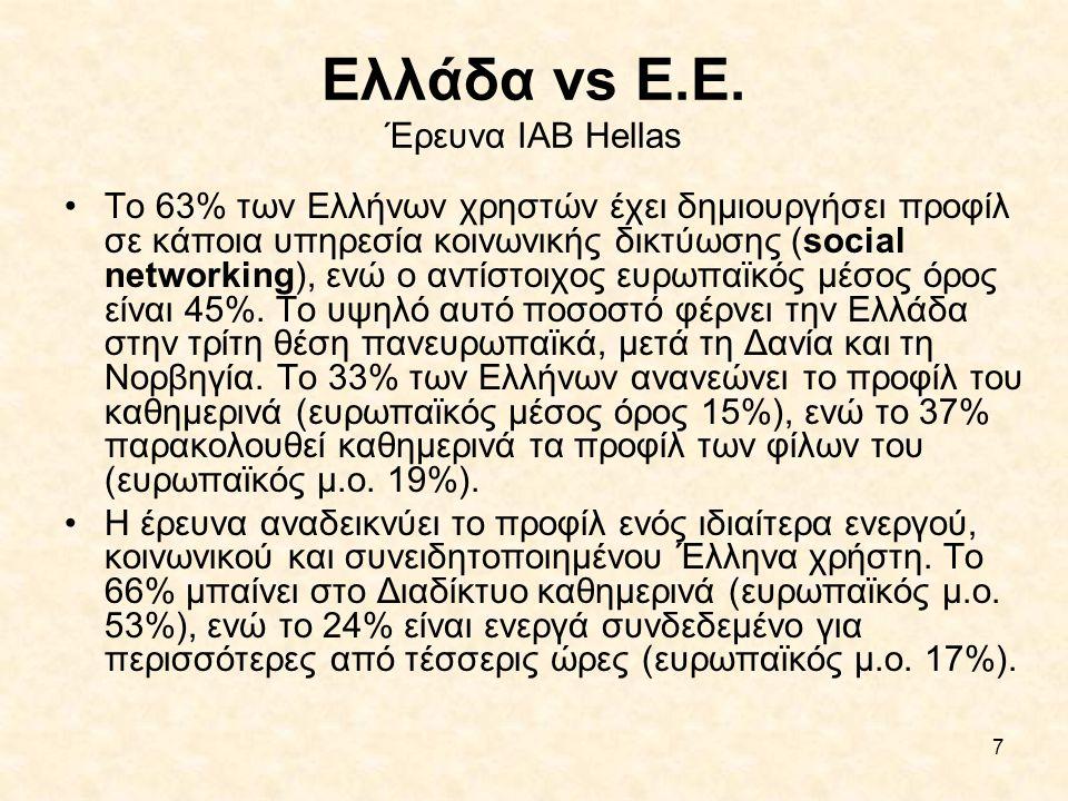 7 Ελλάδα vs Ε.Ε. Έρευνα IAB Hellas •Το 63% των Ελλήνων χρηστών έχει δημιουργήσει προφίλ σε κάποια υπηρεσία κοινωνικής δικτύωσης (social networking), ε