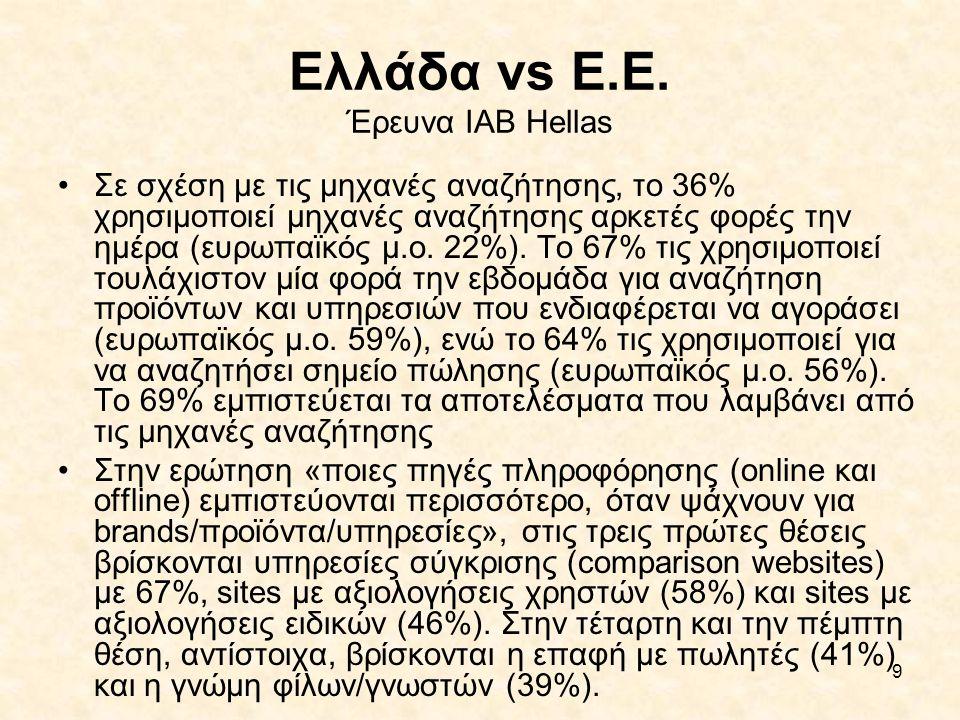 9 Ελλάδα vs Ε.Ε. Έρευνα IAB Hellas •Σε σχέση με τις μηχανές αναζήτησης, το 36% χρησιμοποιεί μηχανές αναζήτησης αρκετές φορές την ημέρα (ευρωπαϊκός μ.ο
