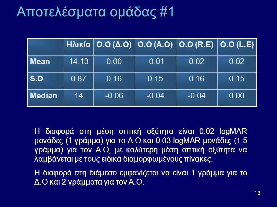 13 Αποτελέσματα ομάδας #1 ΗλικίαΟ.Ο (Δ.Ο)Ο.Ο (Α.Ο)Ο.Ο (R.E)Ο.Ο (L.E) Mean14.130.00-0.010.02 S.D0.870.160.150.160.15 Median14-0.06-0.04 0.00 Η διαφορά στη μέση οπτική οξύτητα είναι 0.02 logMAR μονάδες (1 γράμμα) για το Δ.Ο και 0.03 logMAR μονάδες (1.5 γράμμα) για τον Α.Ο, με καλύτερη μέση οπτική οξύτητα να λαμβάνεται με τους ειδικά διαμορφωμένους πίνακες.