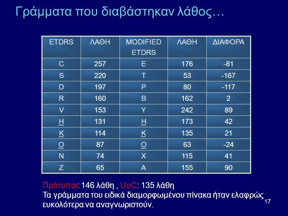 17 ETDRSΛΑΘΗMODIFIED ETDRS ΛΑΘΗΔΙΑΦΟΡΑ C257E176-81 S220T53-167 D197P80-117 R160B1622 V153Y24289 H131H17342 K114K13521 O87O63-24 N74X11541 Z65A15590 Πρότυποι: 146 λάθη, UoC: 135 λάθη Τα γράμματα του ειδικά διαμορφωμένου πίνακα ήταν ελαφρώς ευκολότερα να αναγνωριστούν.