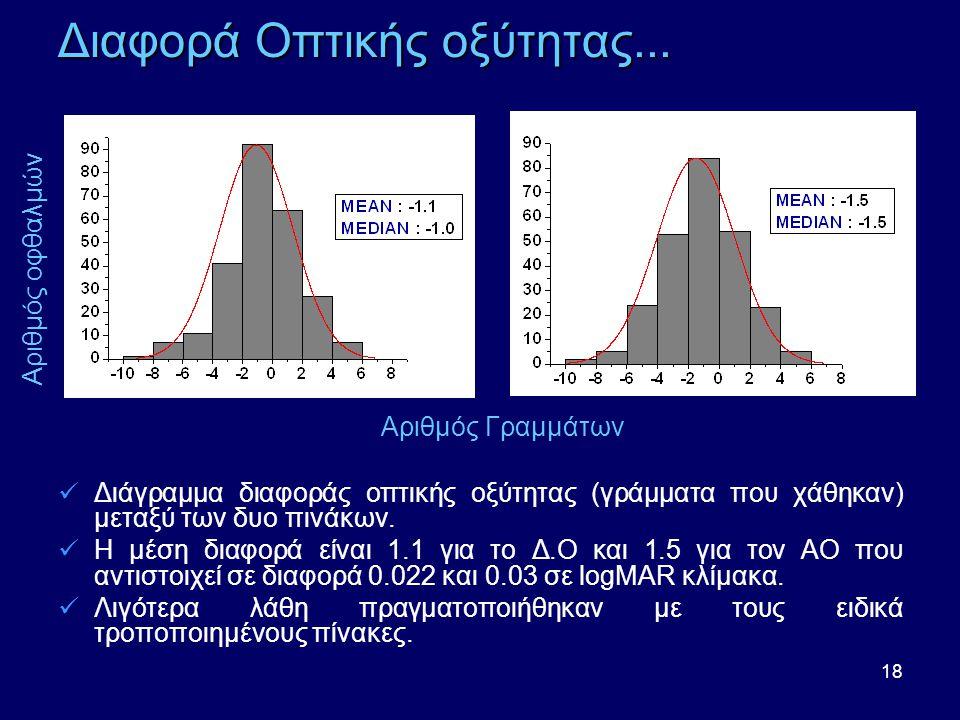 18 Διαφορά Οπτικής οξύτητας...