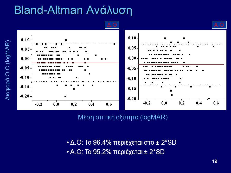 19 Bland-Altman Ανάλυση Μέση οπτική οξύτητα (logMAR) Διαφορά Ο.Ο (logMAR) • Δ.Ο: Το 96.4% περιέχεται στο ± 2*SD • Α.Ο: Το 95.2% περιέχεται ± 2*SD Δ.ΟΑ.Ο
