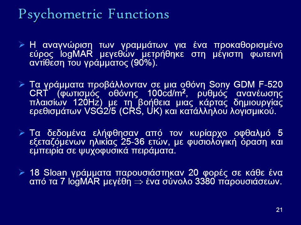 21 Psychometric Functions  Η αναγνώριση των γραμμάτων για ένα προκαθορισμένο εύρος logMAR μεγεθών μετρήθηκε στη μέγιστη φωτεινή αντίθεση του γράμματος (90%).