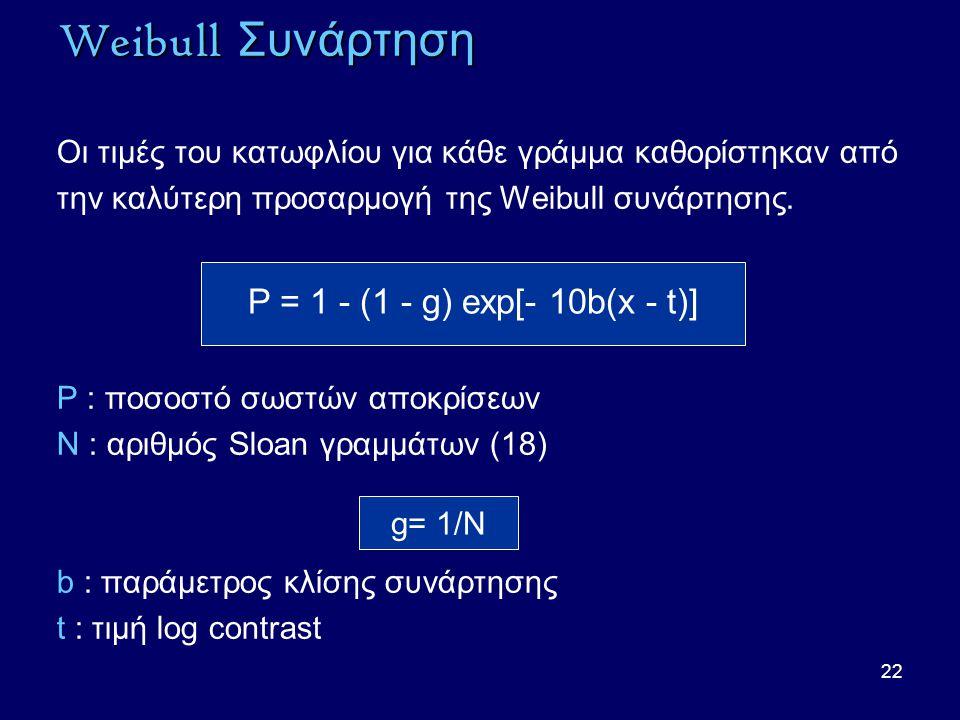 22 Weibull Συνάρτηση Οι τιμές του κατωφλίου για κάθε γράμμα καθορίστηκαν από την καλύτερη προσαρμογή της Weibull συνάρτησης.
