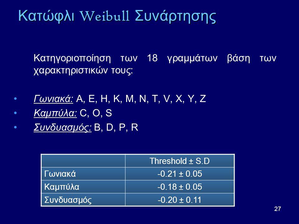 27 Κατώφλι Weibull Συνάρτησης Κατηγοριοποίηση των 18 γραμμάτων βάση των χαρακτηριστικών τους: •Γωνιακά: A, E, H, K, M, N, T, V, X, Y, Z •Καμπύλα: C, O, S •Συνδυασμός: B, D, P, R Threshold ± S.D Γωνιακά-0.21 ± 0.05 Καμπύλα-0.18 ± 0.05 Συνδυασμός-0.20 ± 0.11