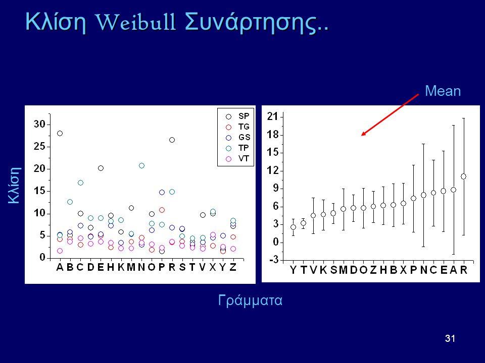31 Κλίση Weibull Συνάρτησης.. Κλίση Γράμματα Mean