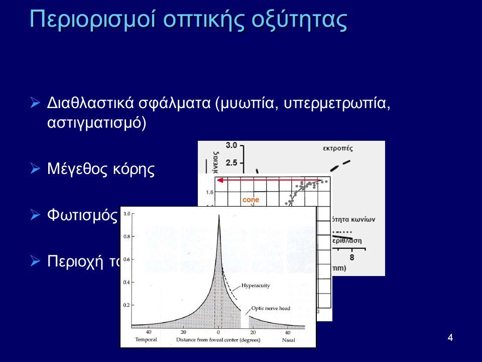 4 Περιορισμοί οπτικής οξύτητας  Διαθλαστικά σφάλματα (μυωπία, υπερμετρωπία, αστιγματισμό)  Μέγεθος κόρης  Φωτισμός  Περιοχή του αμφιβληστροειδή που διεγείρεται