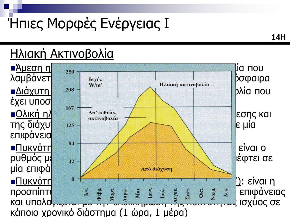 Ηλιακή Ακτινοβολία  Άμεση ηλιακή ακτινοβολία: είναι η ηλιακή ακτινοβολία που λαμβάνεται χωρίς να έχει υποστεί σκέδαση στην ατμόσφαιρα  Διάχυτη ηλιακή ακτινοβολία: είναι η ηλιακή ακτινοβολία που έχει υποστεί σκέδαση στην ατμόσφαιρα  Ολική ηλιακή ακτινοβολία: είναι το άθροισμα της άμεσης και της διάχυτης ηλιακής ακτινοβολίας που λαμβάνεται σε μία επιφάνεια  Πυκνότητα ισχύος ακτινοβολίας (irradiance, W/m 2 ): είναι ο ρυθμός με τον οποίο η ενέργεια που ακτινοβολείται πέφτει σε μία επιφάνεια, ανά μονάδα επιφάνειας  Πυκνότητα ενέργειας ακτινοβολίας (irradiation, J/m 2 ): είναι η προσπίπτουσα σε μία επιφάνεια ενέργεια ανά μονάδα επιφάνειας και υπολογίζεται με την ολοκλήρωση της πυκνότητας ισχύος σε κάποιο χρονικό διάστημα (1 ώρα, 1 μέρα) 14Η Ήπιες Μορφές Ενέργειας Ι