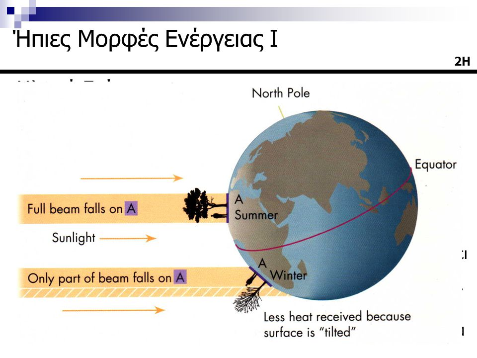 Ηλιακή Ενέργεια  Από την ενέργεια η οποία φτάνει στα όρια της ατμόσφαιρας:  Το ~31% ανακλάται στα ανώτερα στρώματα της ατμόσφαιρας της γης  Το ~47% φθάνει μέχρι την επιφάνεια της γης  Το ~23% συμβάλει στην δημιουργία των ανέμων, των κυμάτων και γενικά ρυθμίζει το κλίμα  Οι ωκεανοί απορροφούν το 33% της ενέργειας που φθάνει στην επιφάνεια της γης  Η ξηρά απορροφά το 14% της ενέργειας που φθάνει στην επιφάνεια της γης  Το 0.1% της ηλιακής ενέργειας απορροφάται από τα φυτά 2Η Ήπιες Μορφές Ενέργειας Ι