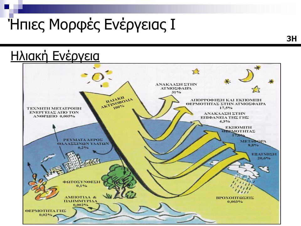 Ηλιακή Ακτινοβολία  Στην περίπτωση όπου χρειάζεται να υπολογιστούν οι ωριαίες τιμές της ακτινοβολίας όταν υπάρχουν ημερήσια δεδομένα, είναι δυνατόν να υπολογιστεί το πηλίκο της ωριαίας ακτινοβολίας προς την ημερήσια από την ακόλουθη σχέση: όπου ω η ωριαία γωνία για το μεσοδιάστημα της ώρας 24Η Ήπιες Μορφές Ενέργειας Ι