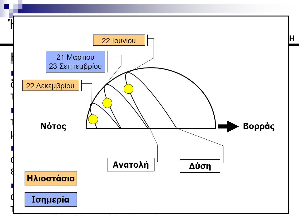 Ηλιακή Ακτινοβολία  Ο ήλιος κατά την ημερήσια κίνησή του ακολουθεί την διαδρομή από ανατολή προς δύση κινούμενος σε κυκλική τροχιά παράλληλη με τον ουράνιο ισημερινό  Κατά την διάρκεια του έτους αυτός ο κύκλος μεταβάλλει την γωνιακή του απόσταση από τον ουράνιο Ισημερινό – μεταβάλλεται δηλαδή η απόκλιση δ του ηλίου  Η ημερήσια κίνηση του ηλίου έχει επίδραση στην ακτινοβολία που συλλέγει μια επιφάνεια σε σχέση με την εκλογή της αζιμούθιας γωνίας  Η ετήσια κίνηση του ηλίου έχει σημαντική επίδραση στην συλλεγόμενη ακτινοβολία από μία επιφάνεια σε σχέση με την εκλογή της κλίσης της επιφάνειας 31Η Ήπιες Μορφές Ενέργειας Ι 22 Ιουνίου 21 Μαρτίου 23 Σεπτεμβρίου 22 Δεκεμβρίου ΒορράςΝότος Ανατολή Δύση Ηλιοστάσιο Ισημερία