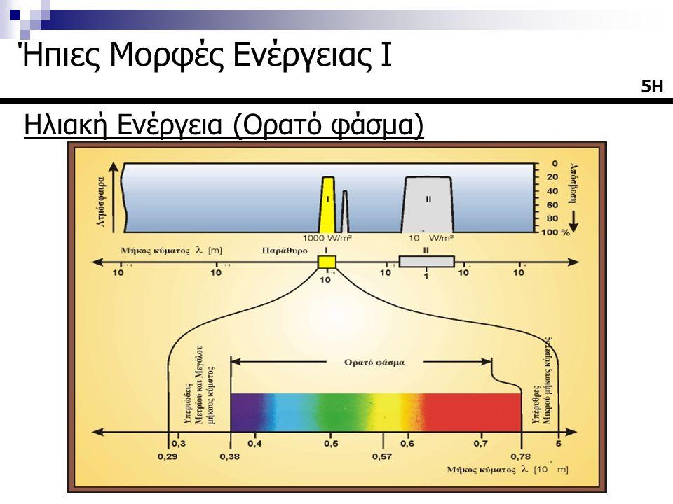 Ηλιακή Ακτινοβολία  Για τον υπολογισμό της φασματικής κατανομής της άμεσης ηλιακής ακτινοβολίας είναι απαραίτητο να είναι γνωστή η φασματική κατανομή της διαπερατότητας κάθε ατμοσφαιρικού συστατικού που συνεισφέρει στην μείωση της ακτινοβολίας  Έτσι η άμεση ηλιακή ακτινοβολία (υπό ανέφελο ουρανό) που προσπίπτει κάθετα σε ένα επίπεδο ισχύει: όπου: I dλ η ηλιακή ακτινοβολία στην επιφάνεια του εδάφους Τ rλ η διαπερατότητα λόγω μοριακής σκέδασης Τ αλ η διαπερατότητα λόγω αεροσόλ Τ wλ η διαπερατότητα λόγω υδρατμών Τ ολ η διαπερατότητα λόγω όζοντος Τ uλ η διαπερατότητα λόγω των λοιπών ατμοσφαιρικών αερίων 16Η Ήπιες Μορφές Ενέργειας Ι