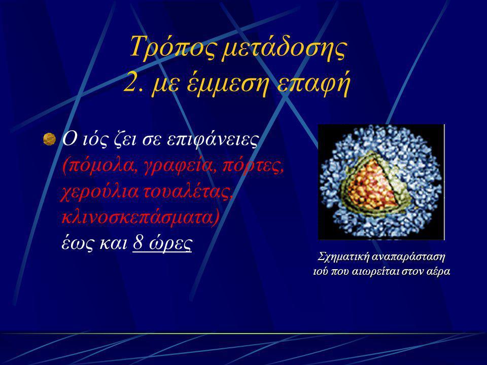Τρόπος μετάδοσης 2. με έμμεση επαφή Ο ιός ζει σε επιφάνειες (πόμολα, γραφεία, πόρτες, χερούλια τουαλέτας, κλινοσκεπάσματα) έως και 8 ώρες Σχηματική αν