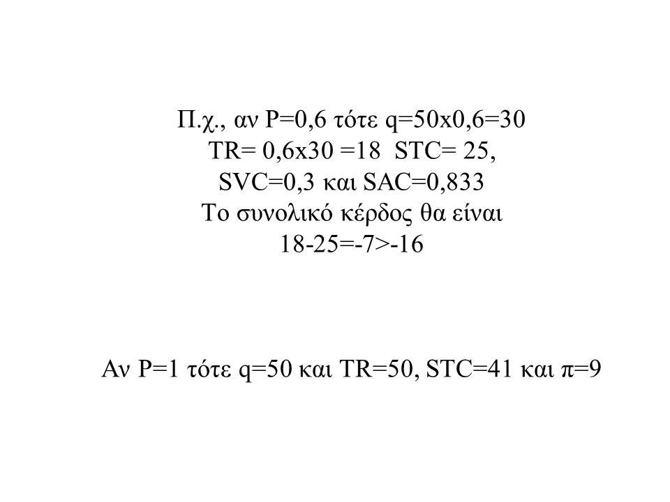 Π.χ., αν P=0,6 τότε q=50x0,6=30 TR= 0,6x30 =18 STC= 25, SVC=0,3 και SAC=0,833 Το συνολικό κέρδος θα είναι 18-25=-7>-16 Αν P=1 τότε q=50 και TR=50, STC
