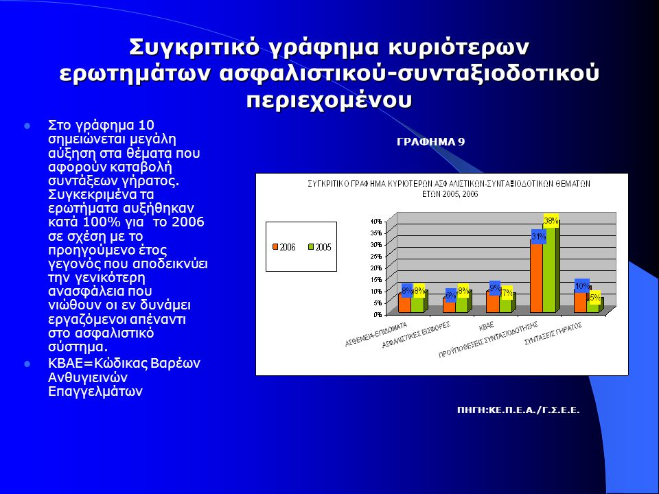 Συγκριτικό γράφημα κυριότερων ερωτημάτων ασφαλιστικού-συνταξιοδοτικού περιεχομένου  Στο γράφημα 10 σημειώνεται μεγάλη αύξηση στα θέματα που αφορούν καταβολή συντάξεων γήρατος.