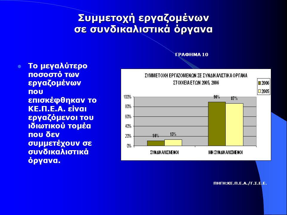 Συμμετοχή εργαζομένων σε συνδικαλιστικά όργανα  Το μεγαλύτερο ποσοστό των εργαζομένων που επισκέφθηκαν το ΚΕ.Π.Ε.Α.
