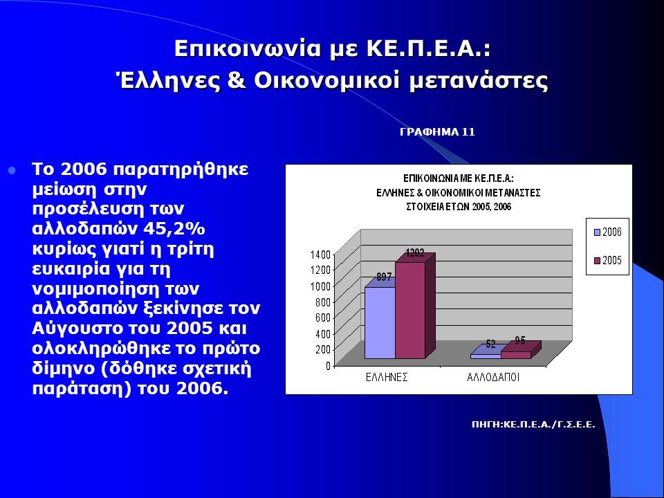 Επικοινωνία με ΚΕ.Π.Ε.Α.: Έλληνες & Οικονομικοί μετανάστες  Το 2006 παρατηρήθηκε μείωση στην προσέλευση των αλλοδαπών 45,2% κυρίως γιατί η τρίτη ευκαιρία για τη νομιμοποίηση των αλλοδαπών ξεκίνησε τον Αύγουστο του 2005 και ολοκληρώθηκε το πρώτο δίμηνο (δόθηκε σχετική παράταση) του 2006.
