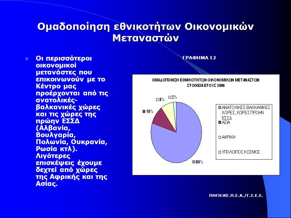 Ομαδοποίηση εθνικοτήτων Οικονομικών Μεταναστών  Οι περισσότεροι οικονομικοί μετανάστες που επικοινωνούν με το Κέντρο μας προέρχονται από τις ανατολικές- βαλκανικές χώρες και τις χώρες της πρώην ΕΣΣΔ (Αλβανία, Βουλγαρία, Πολωνία, Ουκρανία, Ρωσία κτλ).