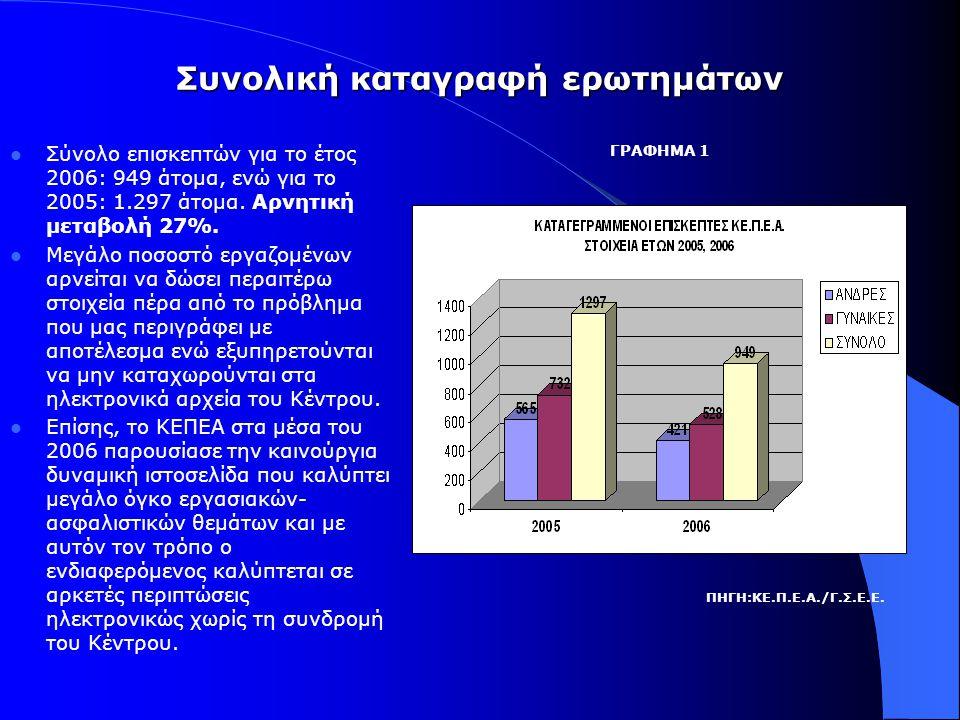 Συνολική καταγραφή ερωτημάτων  Σύνολο επισκεπτών για το έτος 2006: 949 άτομα, ενώ για το 2005: 1.297 άτομα.