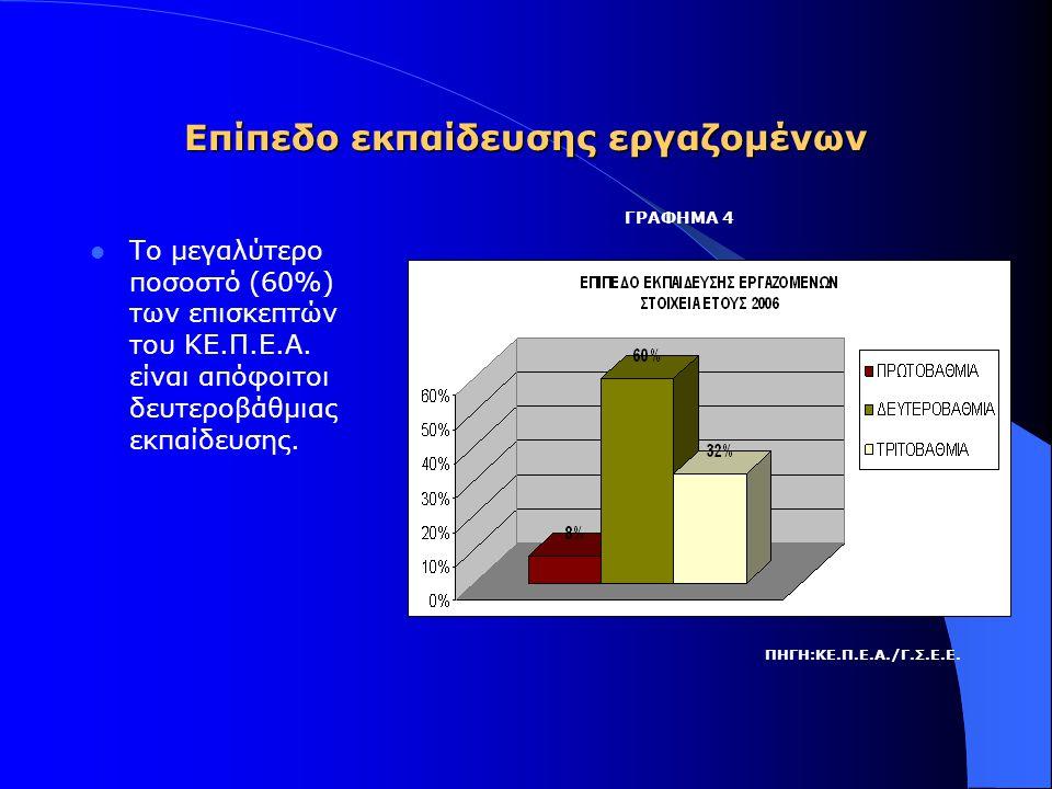 Επίπεδο εκπαίδευσης εργαζομένων  Το μεγαλύτερο ποσοστό (60%) των επισκεπτών του ΚΕ.Π.Ε.Α.