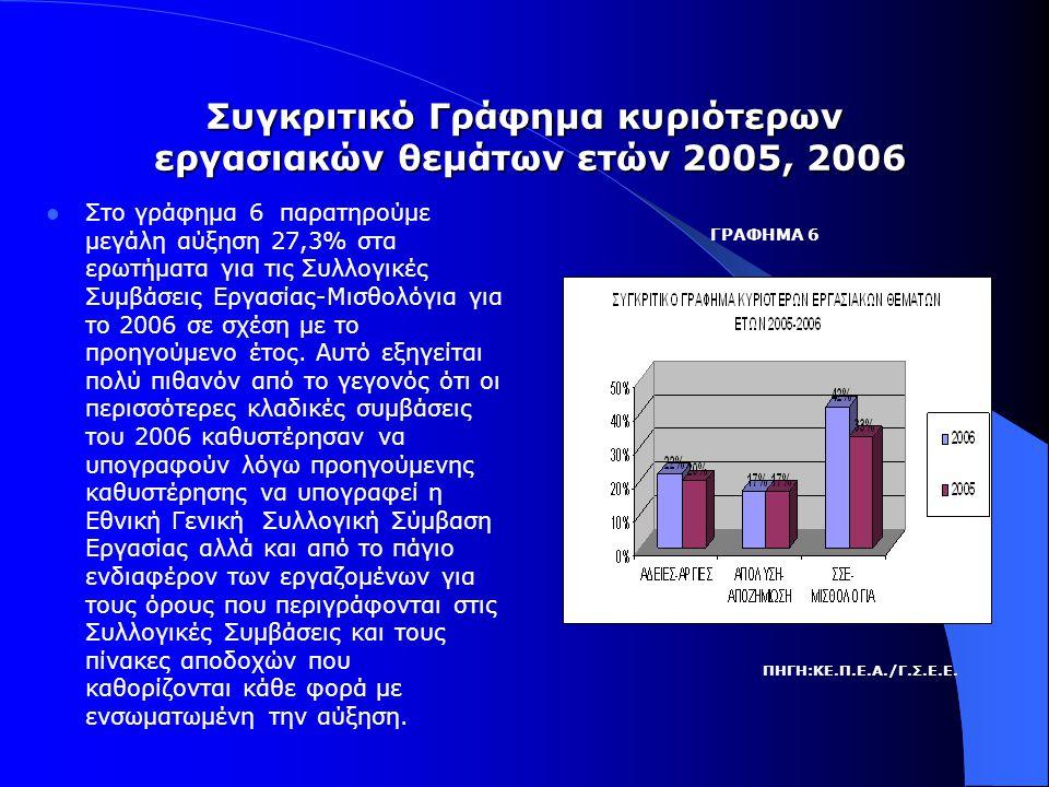 Συγκριτικό Γράφημα κυριότερων εργασιακών θεμάτων ετών 2005, 2006  Στο γράφημα 6 παρατηρούμε μεγάλη αύξηση 27,3% στα ερωτήματα για τις Συλλογικές Συμβάσεις Εργασίας-Μισθολόγια για το 2006 σε σχέση με το προηγούμενο έτος.