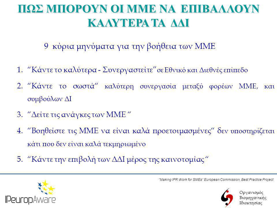 Οργανισμός Βιομηχανικής Ιδιοκτησίας ΠΩΣ ΜΠΟΡΟΥΝ ΟΙ ΜΜΕ ΝΑ ΕΠΙΒΑΛΛΟΥΝ ΚΑΛΥΤΕΡΑ ΤΑ ΔΔΙ 9 κύρια μηνύματα για την βοήθεια των ΜΜΕ Making IPR Work for SMEs European Commission, Best Practice Project 1. Κάντε το καλύτερα - Συνεργαστείτε σε Εθνικό και Διεθνές επίπεδο 2. Κάντε το σωστά καλύτερη συνεργασία μεταξύ φορέων ΜΜΕ, και συμβούλων ΔΙ 3. Δείτε τις ανάγκες των ΜΜΕ 4. Βοηθείστε τις ΜΜΕ να είναι καλά προετοιμασμένες δ εν υποστηρίζεται κάτι που δεν είναι καλά τεκμηριωμένο 5. Κάντε την επιβολή των ΔΔΙ μέρος της καινοτομίας