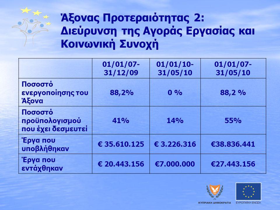 Άξονας Προτεραιότητας 2: Διεύρυνση της Αγοράς Εργασίας και Κοινωνική Συνοχή 01/01/07- 31/12/09 01/01/10- 31/05/10 01/01/07- 31/05/10 Ποσοστό ενεργοποίησης του Άξονα 88,2%0 %88,2 % Ποσοστό προϋπολογισμού που έχει δεσμευτεί 41%14%55% Έργα που υποβλήθηκαν € 35.610.125€ 3.226.316€38.836.441 Έργα που εντάχθηκαν € 20.443.156€7.000.000€27.443.156