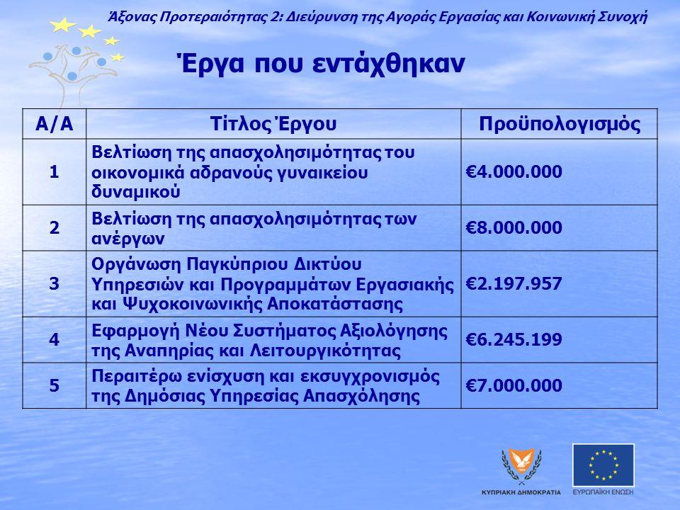 Έργα που εντάχθηκαν Α/ΑΤίτλος ΈργουΠροϋπολογισμός 1 Βελτίωση της απασχολησιμότητας του οικονομικά αδρανούς γυναικείου δυναμικού €4.000.000 2 Βελτίωση της απασχολησιμότητας των ανέργων €8.000.000 3 Οργάνωση Παγκύπριου Δικτύου Υπηρεσιών και Προγραμμάτων Εργασιακής και Ψυχοκοινωνικής Αποκατάστασης €2.197.957 4 Εφαρμογή Νέου Συστήματος Αξιολόγησης της Αναπηρίας και Λειτουργικότητας €6.245.199 5 Περαιτέρω ενίσχυση και εκσυγχρονισμός της Δημόσιας Υπηρεσίας Απασχόλησης €7.000.000 Άξονας Προτεραιότητας 2: Διεύρυνση της Αγοράς Εργασίας και Κοινωνική Συνοχή