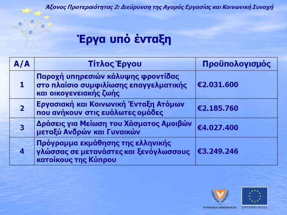 Έργα υπό ένταξη Α/ΑΤίτλος ΈργουΠροϋπολογισμός 1 Παροχή υπηρεσιών κάλυψης φροντίδας στο πλαίσιο συμφιλίωσης επαγγελματικής και οικογενειακής ζωής €2.031.600 2 Εργασιακή και Κοινωνική Ένταξη Ατόμων που ανήκουν στις ευάλωτες ομάδες €2.185.760 3 Δράσεις για Μείωση του Χάσματος Αμοιβών μεταξύ Ανδρών και Γυναικών €4.027.400 4 Πρόγραμμα εκμάθησης της ελληνικής γλώσσας σε μετανάστες και ξενόγλωσσους κατοίκους της Κύπρου €3.249.246 Άξονας Προτεραιότητας 2: Διεύρυνση της Αγοράς Εργασίας και Κοινωνική Συνοχή