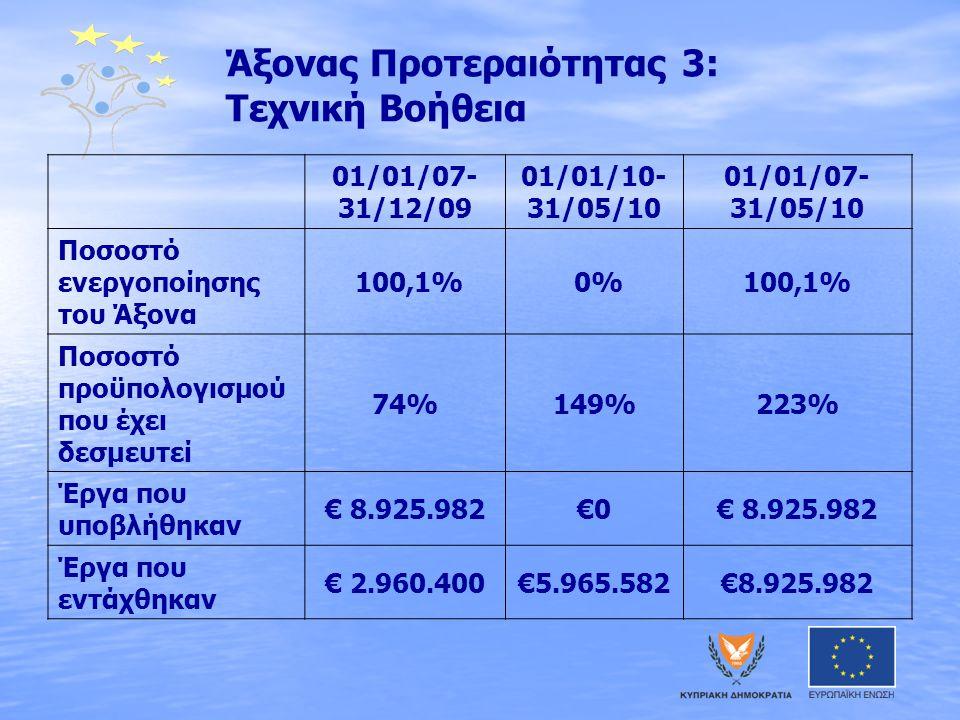 Άξονας Προτεραιότητας 3: Τεχνική Βοήθεια 01/01/07- 31/12/09 01/01/10- 31/05/10 01/01/07- 31/05/10 Ποσοστό ενεργοποίησης του Άξονα 100,1% 0%100,1% Ποσοστό προϋπολογισμού που έχει δεσμευτεί 74%149%223% Έργα που υποβλήθηκαν € 8.925.982€0€ 8.925.982 Έργα που εντάχθηκαν € 2.960.400€5.965.582€8.925.982