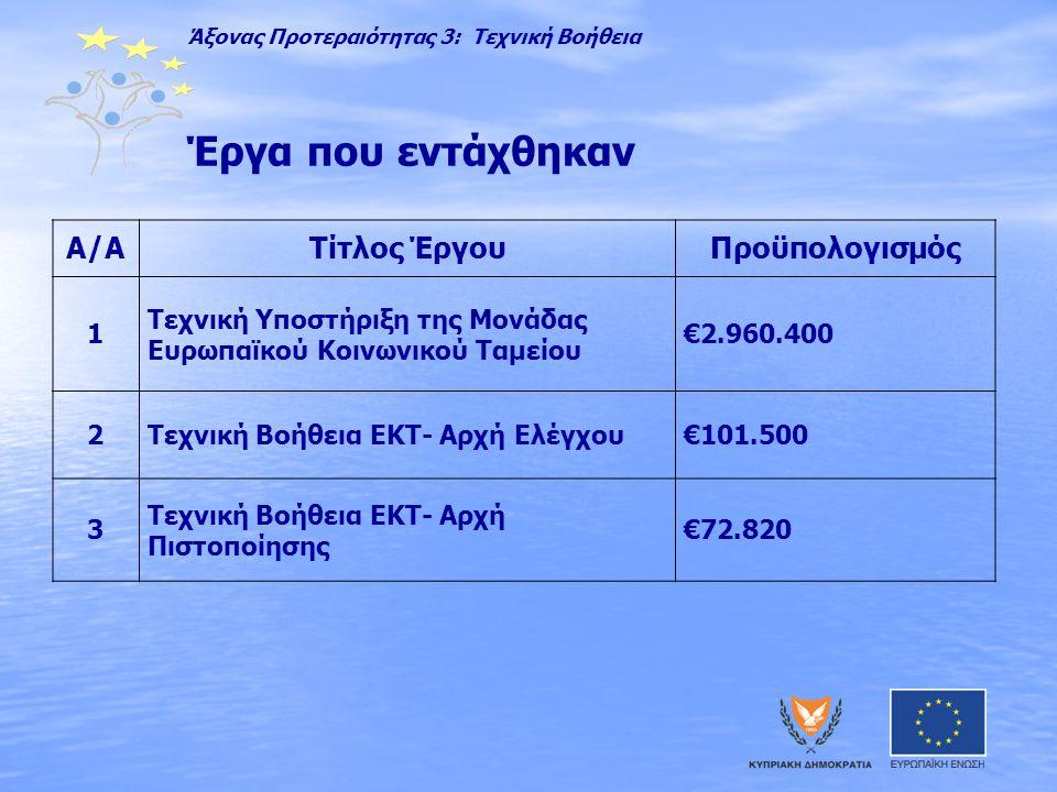 Έργα που εντάχθηκαν Α/ΑΤίτλος ΈργουΠροϋπολογισμός 1 Τεχνική Υποστήριξη της Μονάδας Ευρωπαϊκού Κοινωνικού Ταμείου €2.960.400 2Τεχνική Βοήθεια ΕΚΤ- Αρχή Ελέγχου€101.500 3 Τεχνική Βοήθεια ΕΚΤ- Αρχή Πιστοποίησης €72.820 Άξονας Προτεραιότητας 3: Τεχνική Βοήθεια