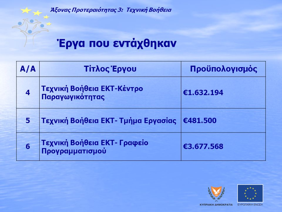 Έργα που εντάχθηκαν Α/ΑΤίτλος ΈργουΠροϋπολογισμός 4 Τεχνική Βοήθεια ΕΚΤ-Κέντρο Παραγωγικότητας €1.632.194 5Τεχνική Βοήθεια ΕΚΤ- Τμήμα Εργασίας€481.500 6 Τεχνική Βοήθεια ΕΚΤ- Γραφείο Προγραμματισμού €3.677.568 Άξονας Προτεραιότητας 3: Τεχνική Βοήθεια