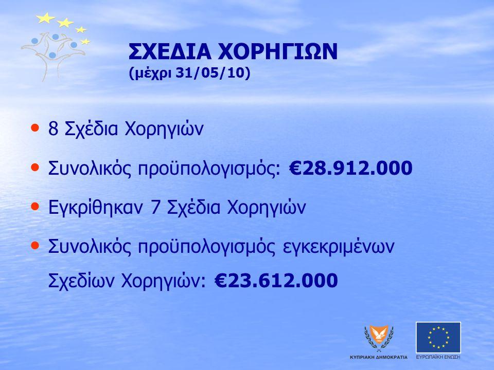 ΣΧΕΔΙΑ ΧΟΡΗΓΙΩΝ (μέχρι 31/05/10) • • 8 Σχέδια Χορηγιών • • Συνολικός προϋπολογισμός: €28.912.000 • • Εγκρίθηκαν 7 Σχέδια Χορηγιών • • Συνολικός προϋπολογισμός εγκεκριμένων Σχεδίων Χορηγιών: €23.612.000