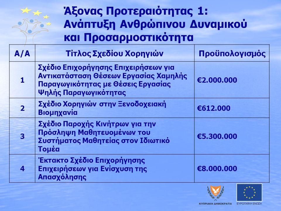 Άξονας Προτεραιότητας 1: Ανάπτυξη Ανθρώπινου Δυναμικού και Προσαρμοστικότητα Α/ΑΤίτλος Σχεδίου ΧορηγιώνΠροϋπολογισμός 1 Σχέδιο Επιχορήγησης Επιχειρήσεων για Αντικατάσταση Θέσεων Εργασίας Χαμηλής Παραγωγικότητας με Θέσεις Εργασίας Ψηλής Παραγωγικότητας €2.000.000 2 Σχέδιο Χορηγιών στην Ξενοδοχειακή Βιομηχανία €612.000 3 Σχέδιο Παροχής Κινήτρων για την Πρόσληψη Μαθητευομένων του Συστήματος Μαθητείας στον Ιδιωτικό Τομέα €5.300.000 4 Έκτακτο Σχέδιο Επιχορήγησης Επιχειρήσεων για Ενίσχυση της Απασχόλησης €8.000.000