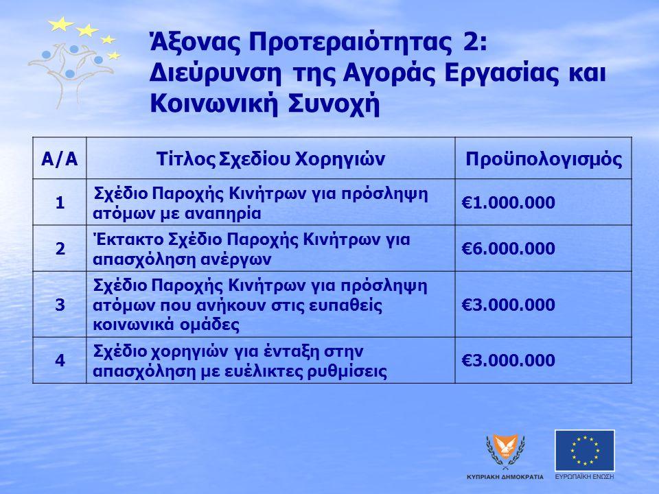 Άξονας Προτεραιότητας 2: Διεύρυνση της Αγοράς Εργασίας και Κοινωνική Συνοχή Α/ΑΤίτλος Σχεδίου ΧορηγιώνΠροϋπολογισμός 1 Σχέδιο Παροχής Κινήτρων για πρόσληψη ατόμων με αναπηρία €1.000.000 2 Έκτακτο Σχέδιο Παροχής Κινήτρων για απασχόληση ανέργων €6.000.000 3 Σχέδιο Παροχής Κινήτρων για πρόσληψη ατόμων που ανήκουν στις ευπαθείς κοινωνικά ομάδες €3.000.000 4 Σχέδιο χορηγιών για ένταξη στην απασχόληση με ευέλικτες ρυθμίσεις €3.000.000