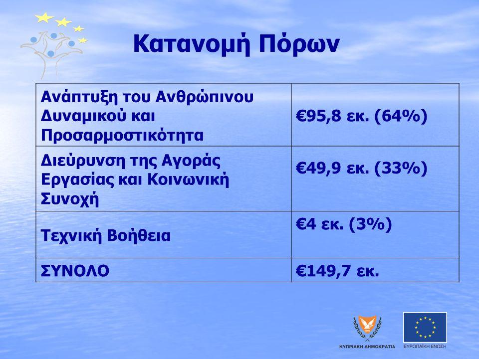 Κατανομή Πόρων Ανάπτυξη του Ανθρώπινου Δυναμικού και Προσαρμοστικότητα €95,8 εκ. (64%) Διεύρυνση της Αγοράς Εργασίας και Κοινωνική Συνοχή €49,9 εκ. (3