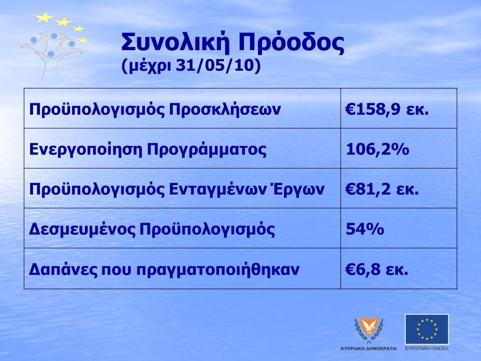 Συνολική Πρόοδος (μέχρι 31/05/10) Προϋπολογισμός Προσκλήσεων€158,9 εκ. Ενεργοποίηση Προγράμματος106,2% Προϋπολογισμός Ενταγμένων Έργων€81,2 εκ. Δεσμευ