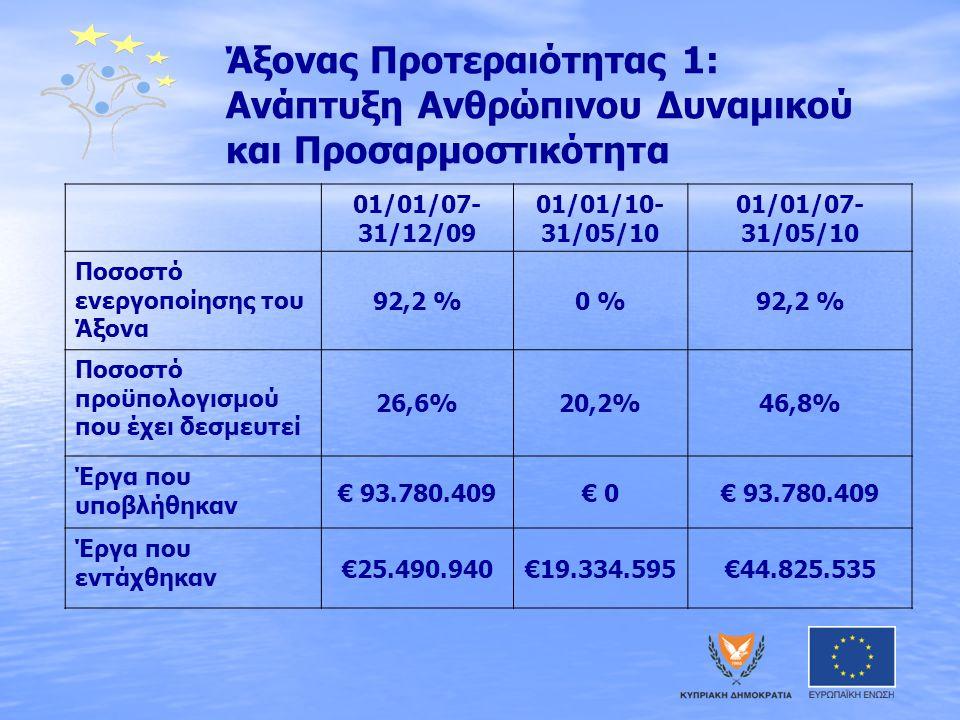 Άξονας Προτεραιότητας 1: Ανάπτυξη Ανθρώπινου Δυναμικού και Προσαρμοστικότητα 01/01/07- 31/12/09 01/01/10- 31/05/10 01/01/07- 31/05/10 Ποσοστό ενεργοποίησης του Άξονα 92,2 %0 %92,2 % Ποσοστό προϋπολογισμού που έχει δεσμευτεί 26,6%20,2%46,8% Έργα που υποβλήθηκαν € 93.780.409€ 0€ 93.780.409 Έργα που εντάχθηκαν €25.490.940€19.334.595€44.825.535