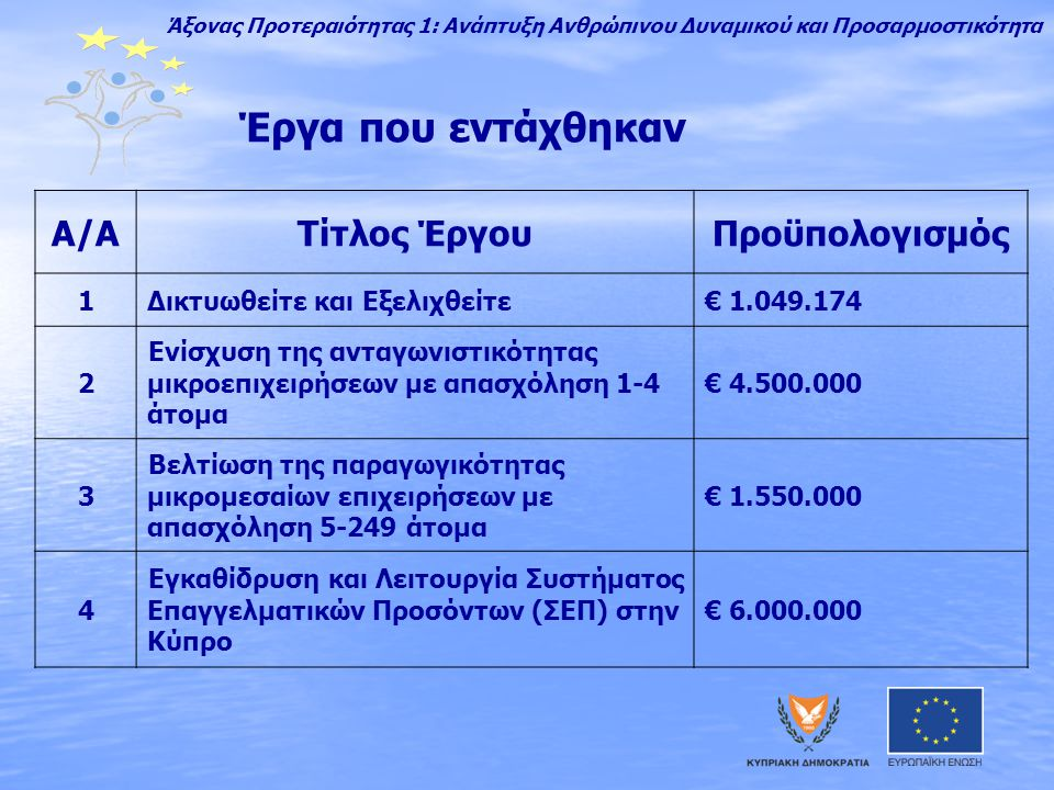 Έργα που εντάχθηκαν Α/ΑΤίτλος ΈργουΠροϋπολογισμός 1Δικτυωθείτε και Εξελιχθείτε€ 1.049.174 2 Ενίσχυση της ανταγωνιστικότητας μικροεπιχειρήσεων με απασχόληση 1-4 άτομα € 4.500.000 3 Βελτίωση της παραγωγικότητας μικρομεσαίων επιχειρήσεων με απασχόληση 5-249 άτομα € 1.550.000 4 Εγκαθίδρυση και Λειτουργία Συστήματος Επαγγελματικών Προσόντων (ΣΕΠ) στην Κύπρο € 6.000.000 Άξονας Προτεραιότητας 1: Ανάπτυξη Ανθρώπινου Δυναμικού και Προσαρμοστικότητα