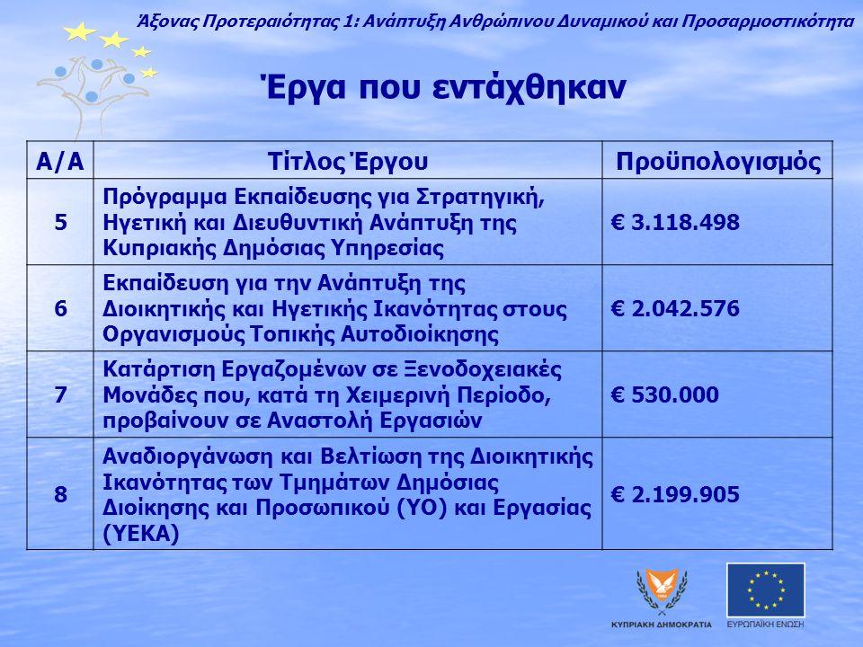 Έργα που εντάχθηκαν A/AΤίτλος ΈργουΠροϋπολογισμός 5 Πρόγραμμα Εκπαίδευσης για Στρατηγική, Ηγετική και Διευθυντική Ανάπτυξη της Κυπριακής Δημόσιας Υπηρεσίας € 3.118.498 6 Εκπαίδευση για την Ανάπτυξη της Διοικητικής και Ηγετικής Ικανότητας στους Οργανισμούς Τοπικής Αυτοδιοίκησης € 2.042.576 7 Κατάρτιση Εργαζομένων σε Ξενοδοχειακές Μονάδες που, κατά τη Χειμερινή Περίοδο, προβαίνουν σε Αναστολή Εργασιών € 530.000 8 Αναδιοργάνωση και Βελτίωση της Διοικητικής Ικανότητας των Τμημάτων Δημόσιας Διοίκησης και Προσωπικού (ΥΟ) και Εργασίας (ΥΕΚΑ) € 2.199.905 Άξονας Προτεραιότητας 1: Ανάπτυξη Ανθρώπινου Δυναμικού και Προσαρμοστικότητα