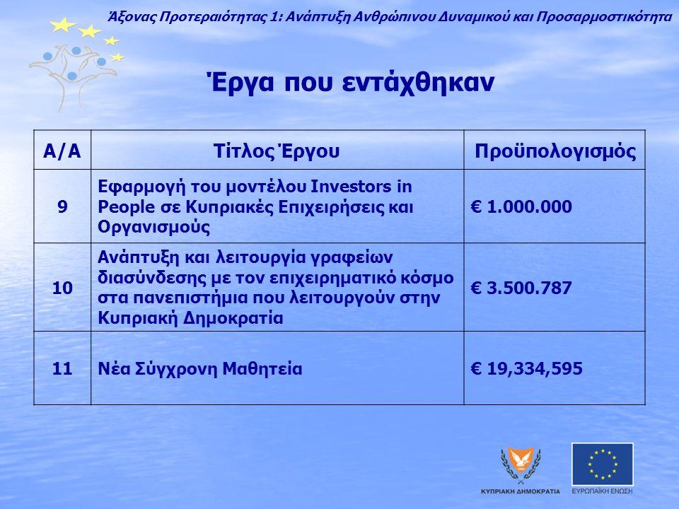 Έργα που εντάχθηκαν A/AΤίτλος ΈργουΠροϋπολογισμός 9 Εφαρμογή του μοντέλου Ιnvestors in People σε Κυπριακές Επιχειρήσεις και Οργανισμούς € 1.000.000 10 Ανάπτυξη και λειτουργία γραφείων διασύνδεσης με τον επιχειρηματικό κόσμο στα πανεπιστήμια που λειτουργούν στην Kυπριακή Δημοκρατία € 3.500.787 11Νέα Σύγχρονη Μαθητεία€ 19,334,595 Άξονας Προτεραιότητας 1: Ανάπτυξη Ανθρώπινου Δυναμικού και Προσαρμοστικότητα
