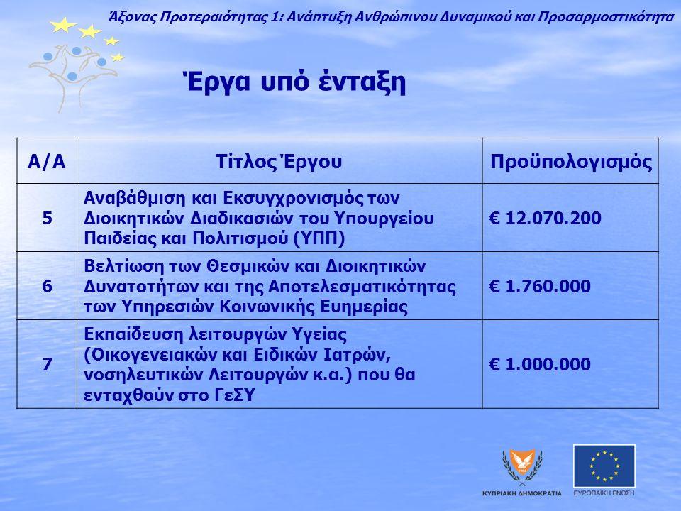 Έργα υπό ένταξη A/AΤίτλος ΈργουΠροϋπολογισμός 5 Αναβάθμιση και Εκσυγχρονισμός των Διοικητικών Διαδικασιών του Υπουργείου Παιδείας και Πολιτισμού (ΥΠΠ) € 12.070.200 6 Βελτίωση των Θεσμικών και Διοικητικών Δυνατοτήτων και της Αποτελεσματικότητας των Υπηρεσιών Κοινωνικής Ευημερίας € 1.760.000 7 Εκπαίδευση λειτουργών Υγείας (Οικογενειακών και Ειδικών Ιατρών, νοσηλευτικών Λειτουργών κ.α.) που θα ενταχθούν στο ΓεΣΥ € 1.000.000 Άξονας Προτεραιότητας 1: Ανάπτυξη Ανθρώπινου Δυναμικού και Προσαρμοστικότητα