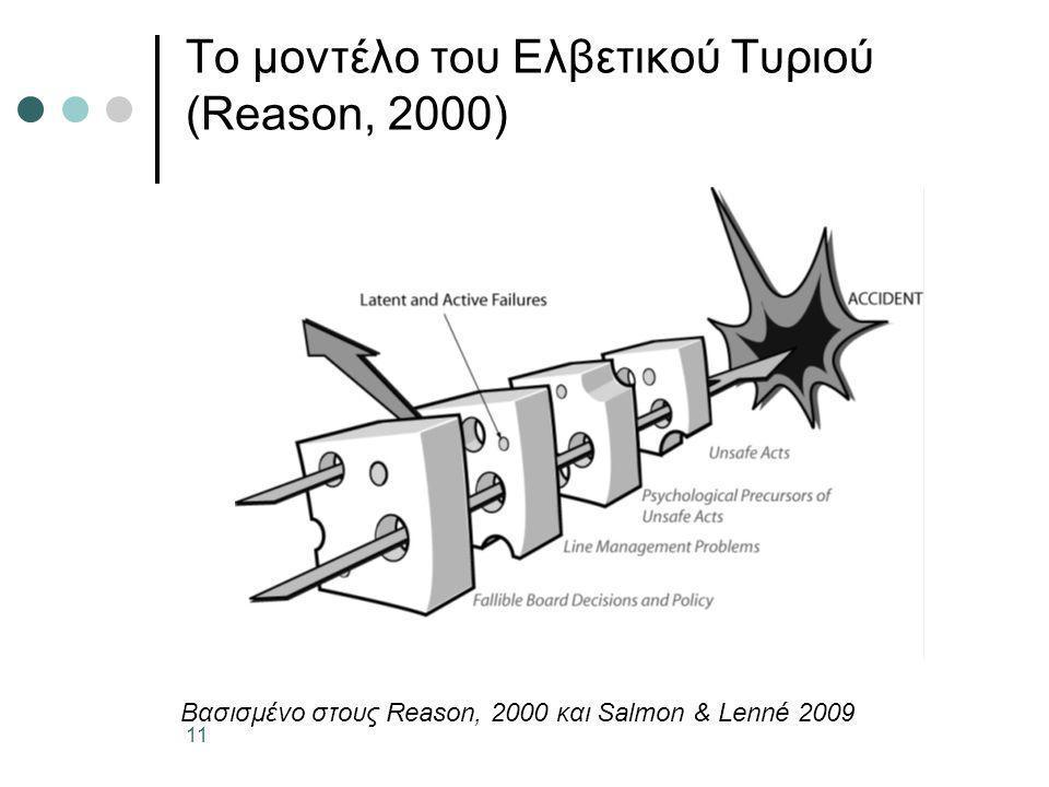 11 Το μοντέλο του Ελβετικού Τυριού (Reason, 2000) Βασισμένο στους Reason, 2000 και Salmon & Lenné 2009