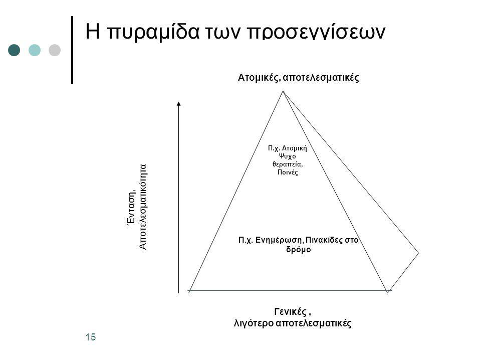 15 H πυραμίδα των προσεγγίσεων Ατομικές, αποτελεσματικές Γενικές, λιγότερο αποτελεσματικές Π.χ. Ενημέρωση, Πινακίδες στο δρόμο Π.χ. Ατομική Ψυχο θεραπ