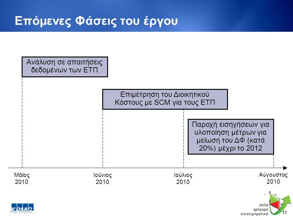 13 Επόμενες Φάσεις του έργου Ανάλυση σε απαιτήσεις δεδομένων των ΕΤΠ Επιμέτρηση του Διοικητικού Κόστους με SCM για τους ΕΤΠ Ιούλιος 2010 Ιούνιος 2010 Αύγουστος 2010 Παροχή εισηγήσεων για υλοποίηση μέτρων για μείωση του ΔΦ (κατά 20%) μέχρι το 2012 Μάϊος 2010