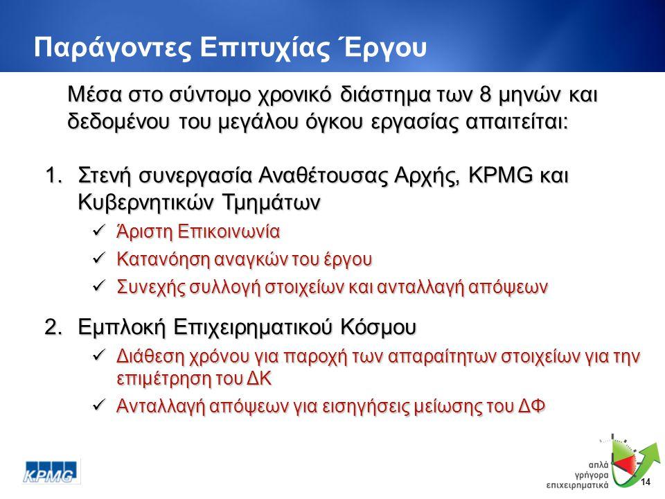 14 Παράγοντες Επιτυχίας Έργου Μέσα στο σύντομο χρονικό διάστημα των 8 μηνών και δεδομένου του μεγάλου όγκου εργασίας απαιτείται: 1.Στενή συνεργασία Αναθέτουσας Αρχής, KPMG και Κυβερνητικών Τμημάτων  Άριστη Επικοινωνία  Κατανόηση αναγκών του έργου  Συνεχής συλλογή στοιχείων και ανταλλαγή απόψεων 2.Εμπλοκή Επιχειρηματικού Κόσμου  Διάθεση χρόνου για παροχή των απαραίτητων στοιχείων για την επιμέτρηση του ΔΚ  Ανταλλαγή απόψεων για εισηγήσεις μείωσης του ΔΦ
