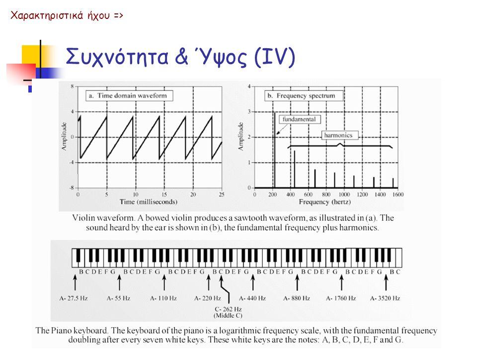 Συχνότητα & Ύψος (ΙV) Χαρακτηριστικά ήχου =>